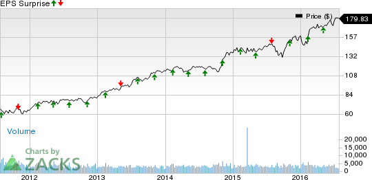 Henry Schein (HSIC) Q2 Earnings: What's in the Cards?