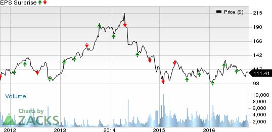 Oil Stocks Q3 Earnings Slated on Oct 19: CLB, FTI, HAL, KMI