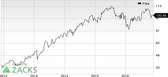 Moody's (MCO) Poised for Growth: Time to Hold the Stock?