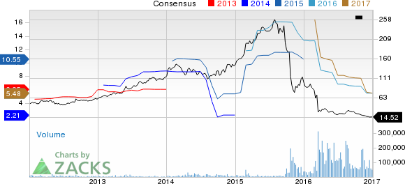 Vrx Stock Quote Gorgeous Is Valeant VRX Fated For Terrible 48 As Well January 48 48