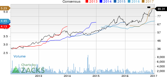 New Strong Buy Stocks for January 11th