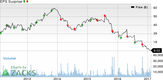 GNC Holdings (GNC) Q4 Earnings: A Surprise in the Cards?