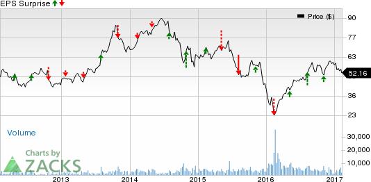 Energy Stocks Q4 Earnings on Feb 9: EGN, OXY, PTEN, CDEV