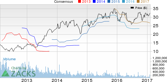 Goodyear (GT) Q4 Earnings Beat Estimates, Rise Y/Y
