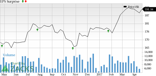 Is a Surprise Coming for 3M (MMM) This Earnings Season?
