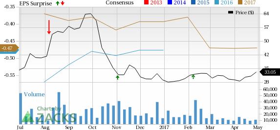 Twilio (TWLO) Posts Q1 Earnings, Shares Plunge 26% on Weak Outlook