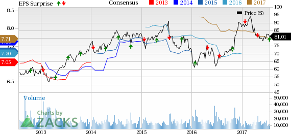 Capital One (COF) Gains on Q2 Earnings Beat, Provisions Rise