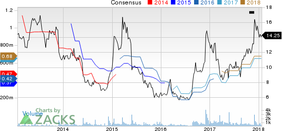 Tilly's, Inc. Price and Consensus