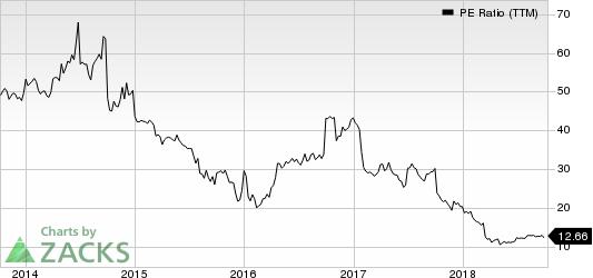 Enbridge Energy Partners, L.P. PE Ratio (TTM)