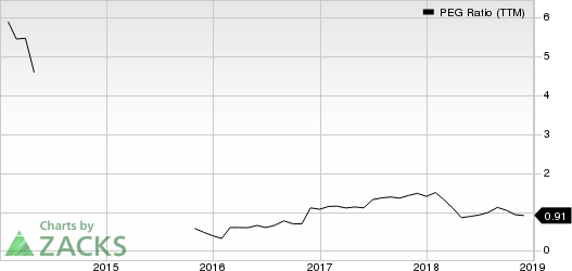 Essent Group Ltd. PEG Ratio (TTM)