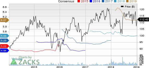 Sempra Energy Price and Consensus