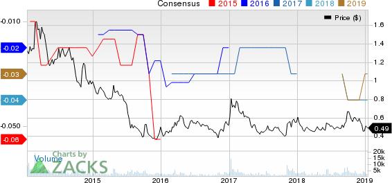 Denison Mine Corp Price and Consensus