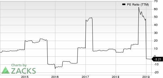 Third Point Reinsurance Ltd. PE Ratio (TTM)