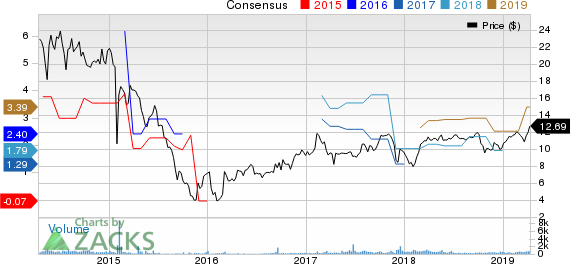 Advanced Emissions Solutions, Inc. Price and Consensus