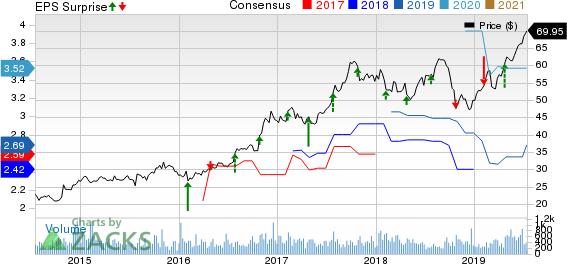 Viad Corp Price, Consensus and EPS Surprise