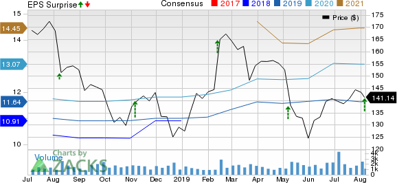 Jones Lang LaSalle Incorporated Price, Consensus and EPS Surprise