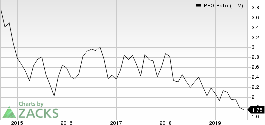 Merck & Co., Inc. PEG Ratio (TTM)