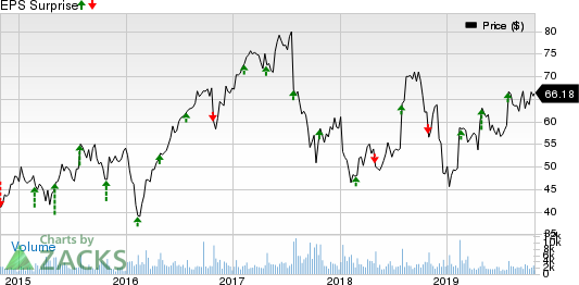 NuVasive, Inc. Price and EPS Surprise