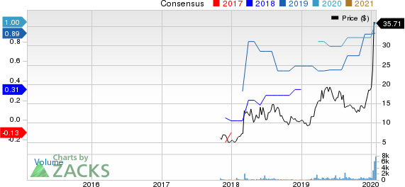 ACM Research, Inc. Price and Consensus
