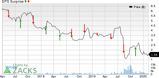 Just Energy Group, Inc. Price and EPS Surprise