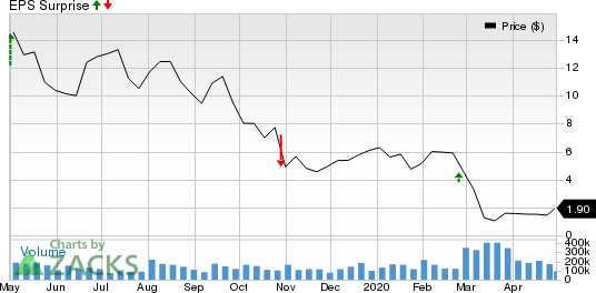 U.S. Silica Holdings, Inc. Price and EPS Surprise