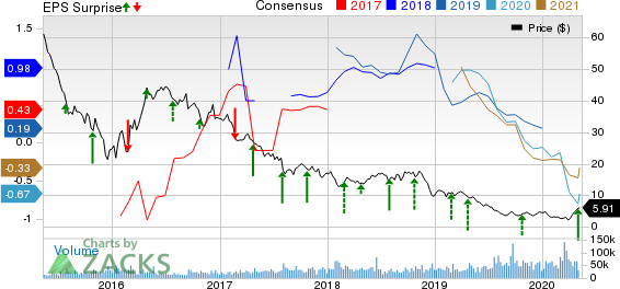 Range Resources Corporation Price, Consensus and EPS Surprise