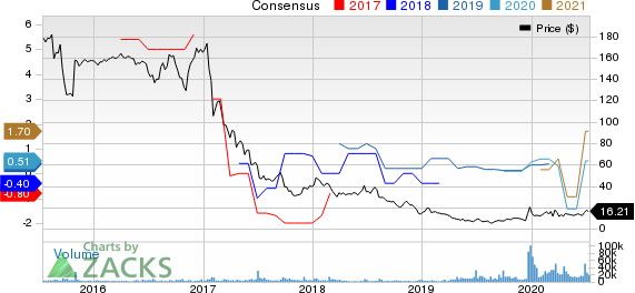 Rite Aid Corporation Price and Consensus