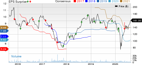Advance Auto Parts, Inc. Price, Consensus and EPS Surprise