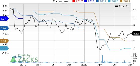 NN, Inc. Price and Consensus