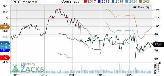 Philip Morris International Inc. Price, Consensus and EPS Surprise