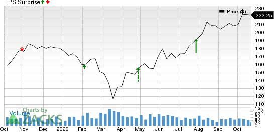 Cummins Inc. Price and EPS Surprise