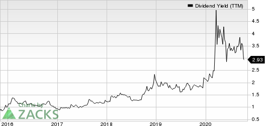 Apogee Enterprises, Inc. Dividend Yield (TTM)