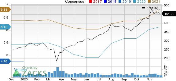 IDEXX Laboratories, Inc. Price and Consensus