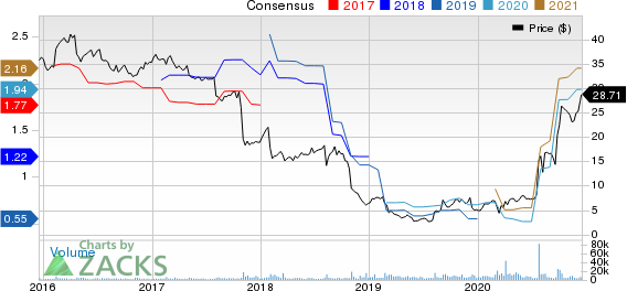 Owens & Minor, Inc. Price and Consensus