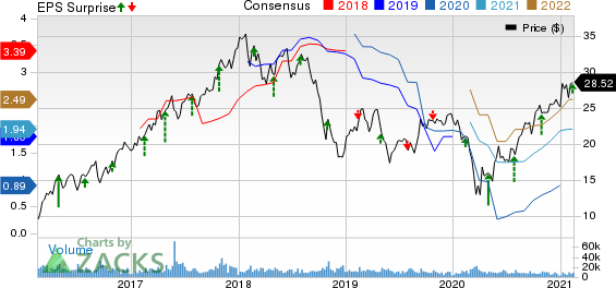Huntsman Corporation Price, Consensus and EPS Surprise