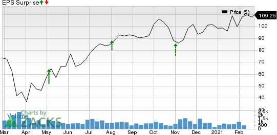 Masonite International Corporation Price and EPS Surprise