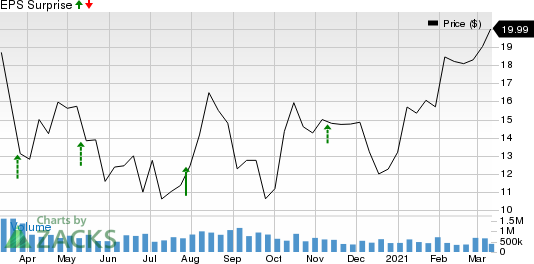 Exagen Inc. Price and EPS Surprise