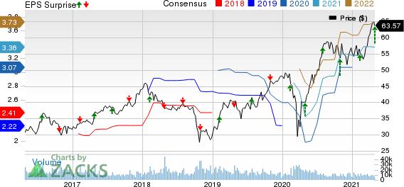 Masco Corporation Price, Consensus and EPS Surprise