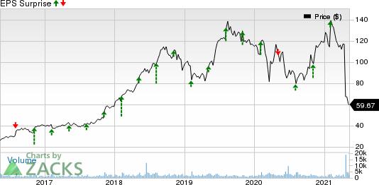 Haemonetics Corporation Price and EPS Surprise