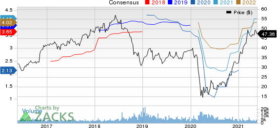 Synovus Financial Corp. Price and Consensus