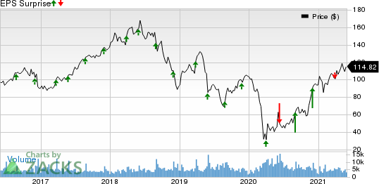 PVH Corp. Price and EPS Surprise