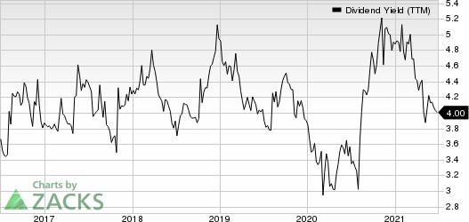 Cogent Communications Holdings, Inc. Dividend Yield (TTM)