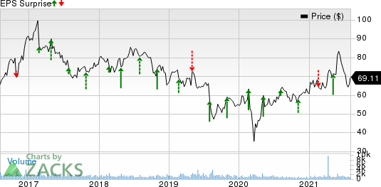 InterDigital, Inc. Price and EPS Surprise