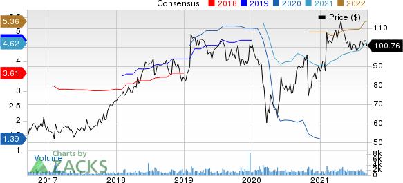 Columbia Sportswear Company Price and Consensus