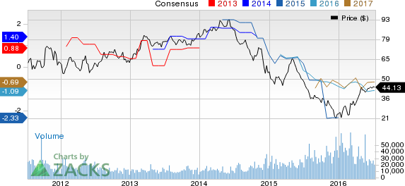 Is Range Resources (RRC) Stock a Solid Choice Right Now?