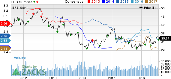 FirstEnergy (FE) Beats on Q2 Earnings, Revenues Down Y/Y