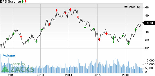 Will Q3 Earnings Hold a Surprise for Jacobs (JEC) Stock?