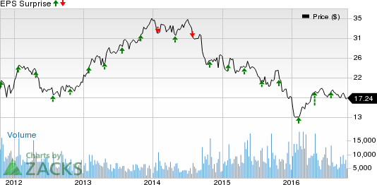 Owens-Illinois (OI) Q3 Earnings: Is a Beat in the Cards?