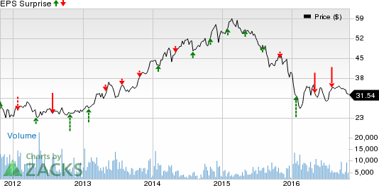 Legg Mason (LM) to Report Q2 Earnings: What's in Store?