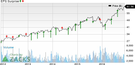 What's in the Cards for Synopsys (SNPS) in Q4 Earnings?